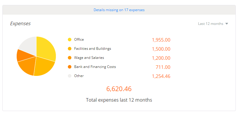 This graph breaks down your expenses by category for the specified time period