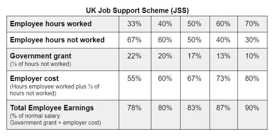 Chart depicting new Job Support Scheme in the UK