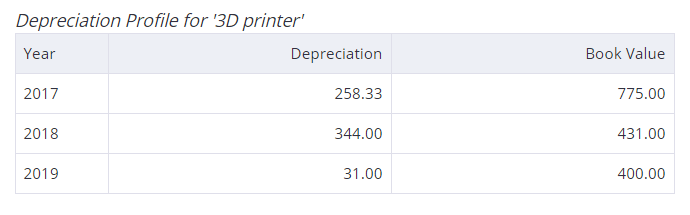 Tracking depreciation of an asset is easy with Debitoor. Straight line depreciation is automatically calculated