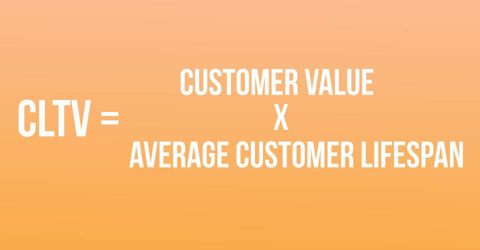 Customer Lifetime Value (CLTV) equation illustrated